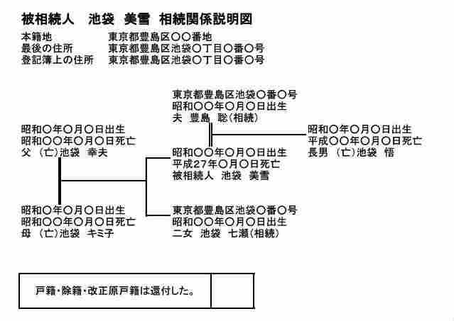 相続関係説明図(兄弟姉妹)