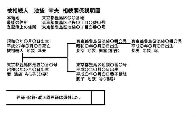相続関係説明図(養子縁組)2