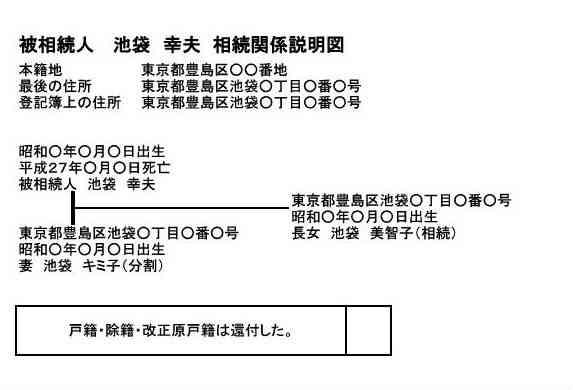 戸籍謄本の種類と量(相続登記の場合)