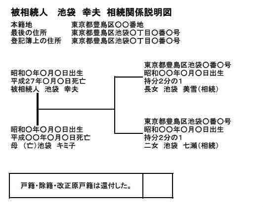 相続関係説明図(持分)