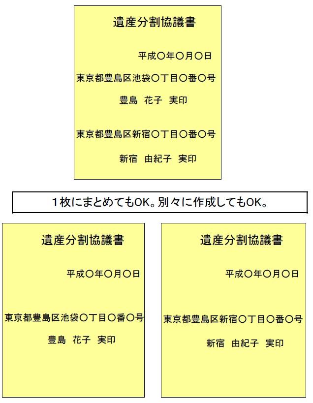遺産分割協議書の日付