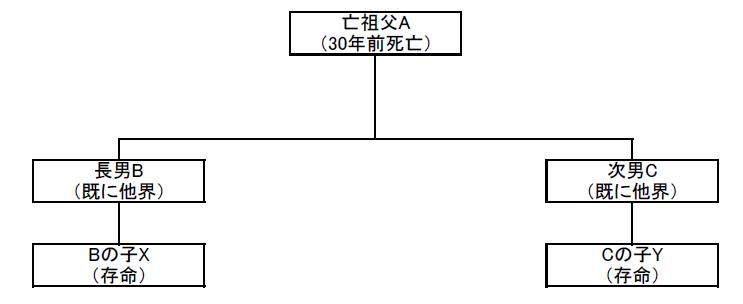 昔の遺産分割協議書と相続登記