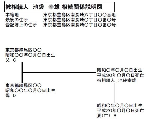 直系尊属の相続関係説明図